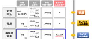 Softbank devirsion